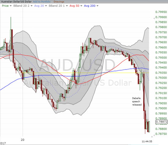 This 15 minute chart of AUD/USD shows that the market started getting nervous several hours ahead of Debelle's speech.