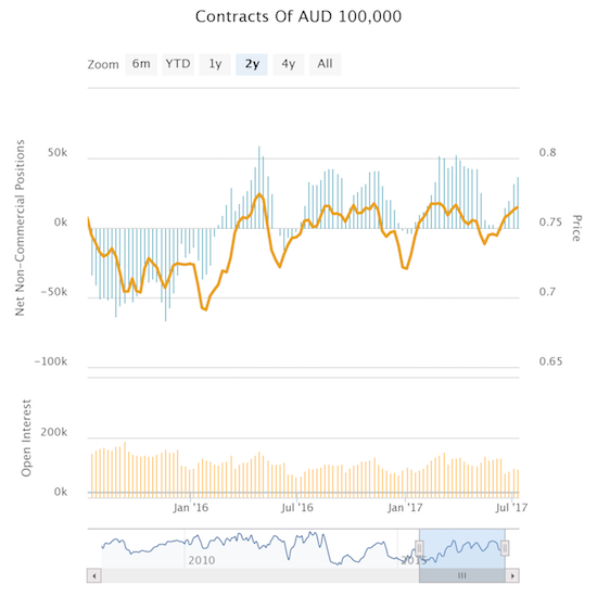 Speculators are once again accumulating net longs on the Australian dollar.