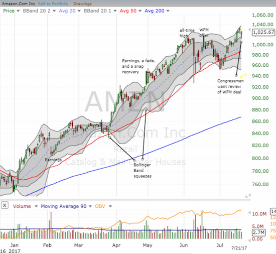 Thanks to a single surge on Amazon.com (AMZN) Tuesday, AMZN registered a good week that maintained a new uptrend.