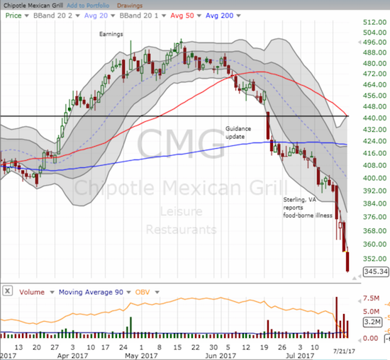 The selling in Chipotle Mexican Grill (CMG) in the wake of the Sterling, VA illness reconfirmed the 200DMA breakdown. Selling since then has taken only brief pauses.