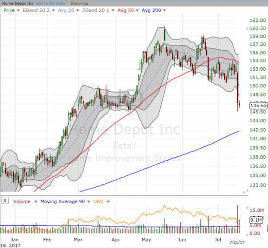 Amazon Panic plunged Home Depot (HD) by 4.1% and confirmed 50DMA resistance.