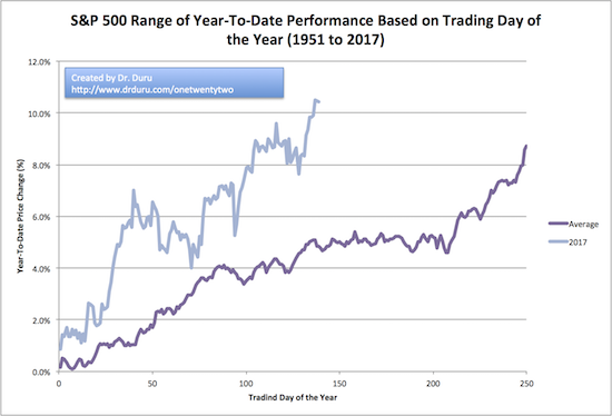 If the average year-to-date performance holds, then the S&P 500 (SPY) has seen its best performance of the year and at best will stall out for the next few months.