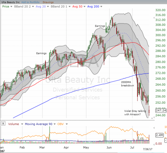 The downtrend says it all: Ulta Beauty (ULTA) once again confirms its 200DMA breakdown.