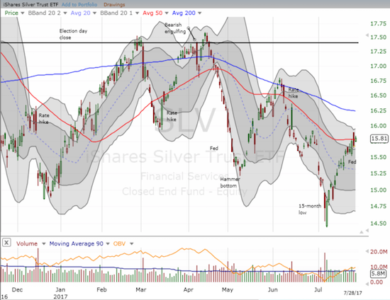 The iShares Silver Trust (SLV) stares down a critical test at its downtrending 50-day moving average (DMA)