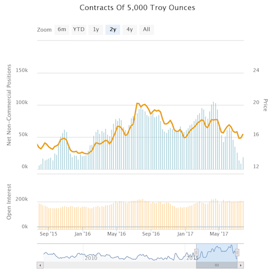 Silver speculators finally woke up in the past week. Are they too late?