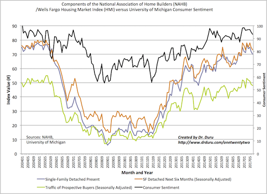 All the components of the Housing Market Index (HMI) show sentiment has cooled off from the recent multi-year high along with a slightly cooling in red hot consumer sentiment.