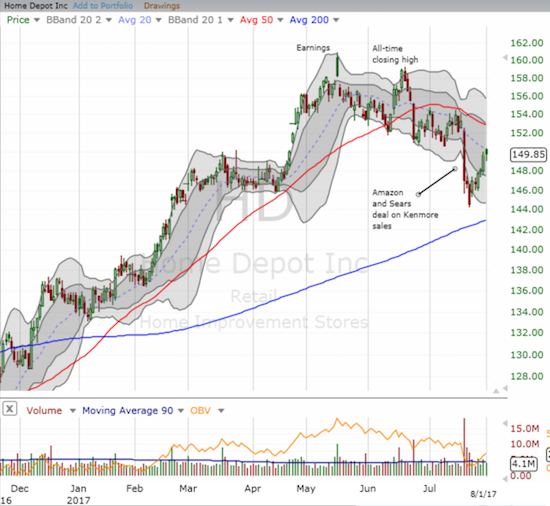 """Home Depot (HD) printed an ominous and bearish """"gap and crap"""" after reporting May earnings. That top (at an all-time high) was confirmed when June's rally failed to hold right before the intra-day all-time high."""