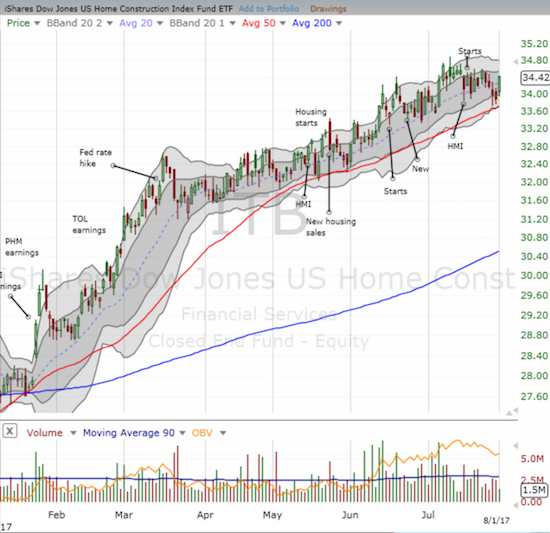 The iShares U.S. Home Construction ETF (ITB) bounced sharply to start trading in August in a move that may have confirmed support at the 50-day moving average (DMA).