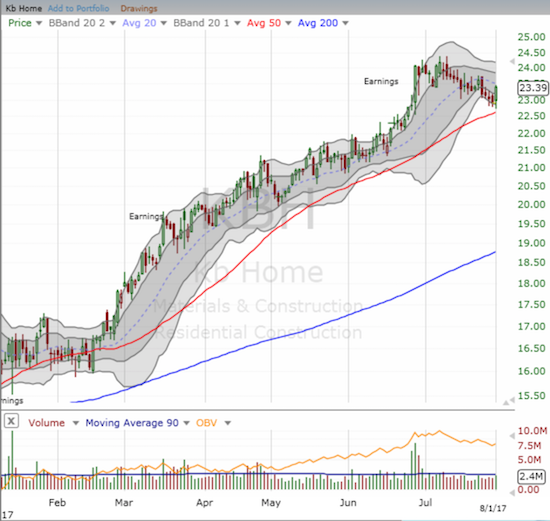 KB Home (KBH) is up an incredible 47.9% year-to-date