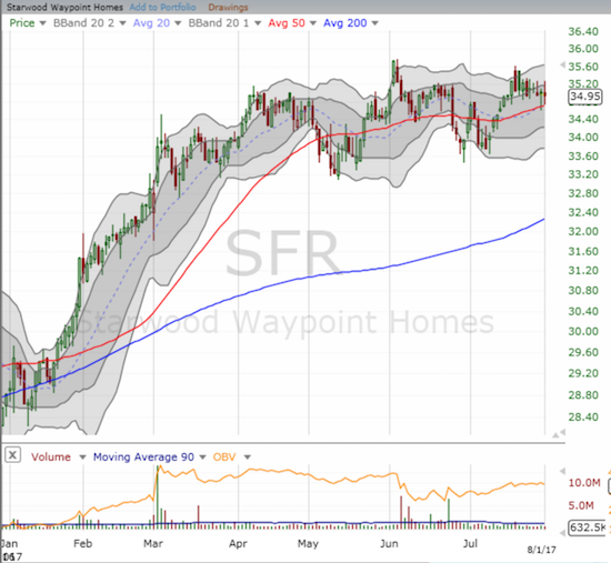 Starwood Waypoint Homes (SFR) is up a heft 21.3% year-to-date.