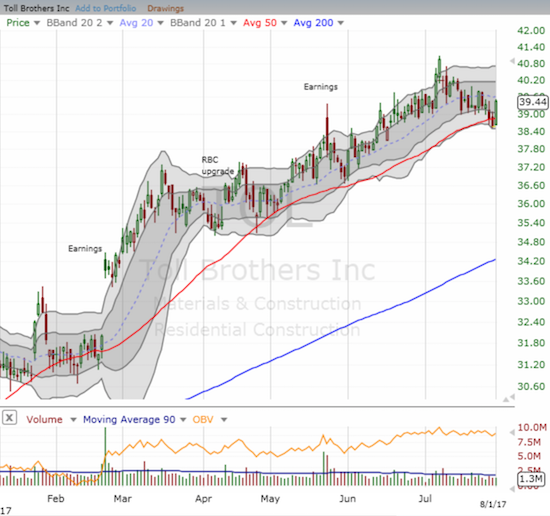 Toll Brothers (TOL) bounced its way out of a 50DMA breakdown. The stock's 50DMA uptrend now remains intact, but TOL must still break the downtrend from the recent high.