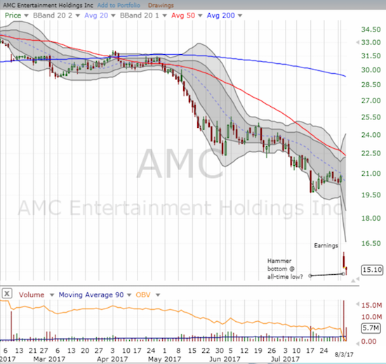 AMC Entertainment (AMC) plunged to an all-time low after posting disappointing earnings. A bottom MAY be in the works as AMC printed a hammer-pattern ahead of news of a major stock buyback.