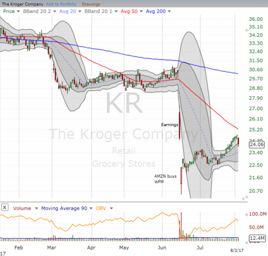 Kroger (KR) made a classic bottom with a surge off intraday lows that were well below its lower-Bollinger Band (BB). The stock now faces a major hurdle against its downtrending 50DMA.