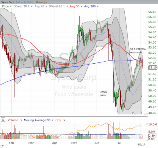 Sysco Corporation (SYY) recently finished a reversal of Amazon Panic but now is struggling to break through converged resistance from its 50 and 200DMAs.