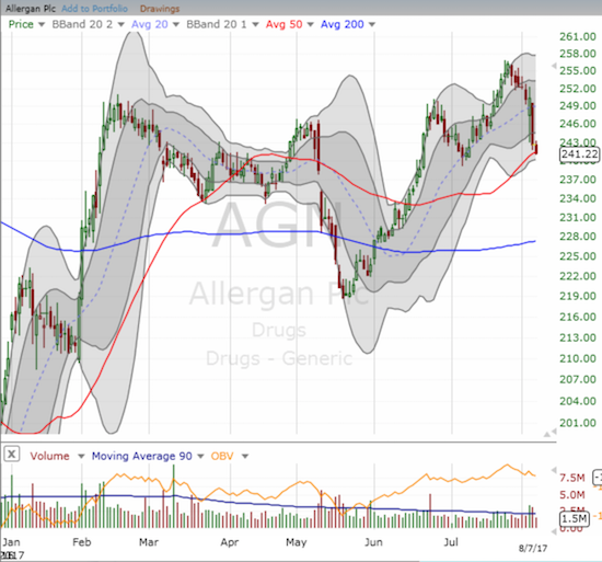 Allergan (AGN) is caught up in the TEVA mix with its 10% stake. The stock is facing down a critical test of support at its 50-day moving average (DMA).