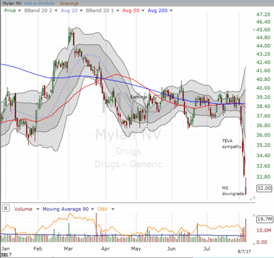 Mylan (MYL) has suffered mightily thanks to Teva Pharmaceuticals and Morgan Stanley. Can the company redeem itself with this week's earnings news?