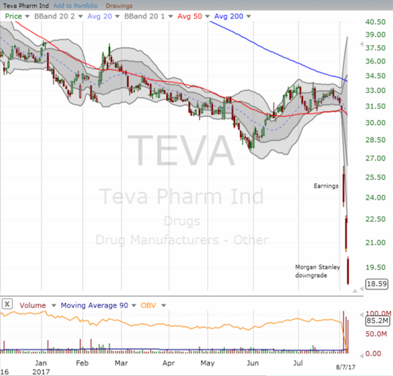 The on-going weakness in Teva Pharmaceuticals (TEVA) accelerated into a 40.5% post-earnings loss.