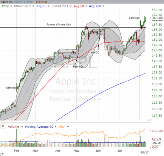 Apple (AAPL) has returned to a clear leadership position.