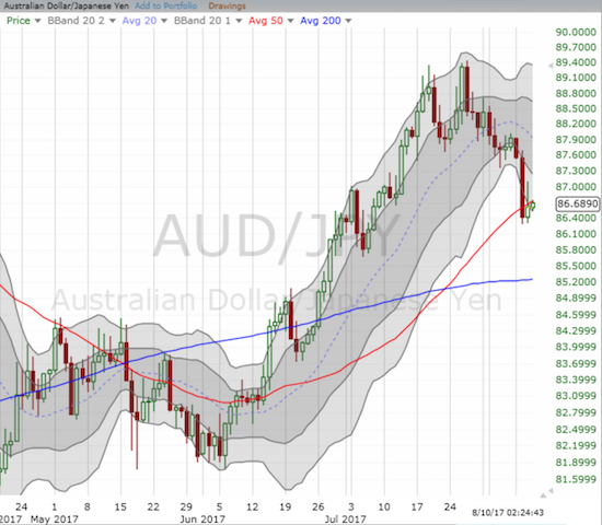 The rally on AUD/JPY ended late July. A 50DMA breakdown may have just confirmed a top.
