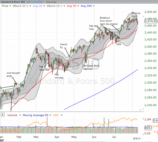 The S&P 500 (SPY) has churned for three weeks with an increasing range. Now, a Bollinger Band (BB) squeeze may be forming.