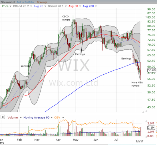 Wix.com (WIX) broke down post-earnings. The stock almost finished reversing gains from February's earnings when rumors saved the day.