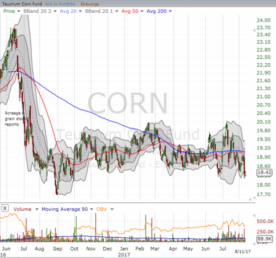The Teucrium Corn ETF (CORN) has essentially gone nowhere for over a year.