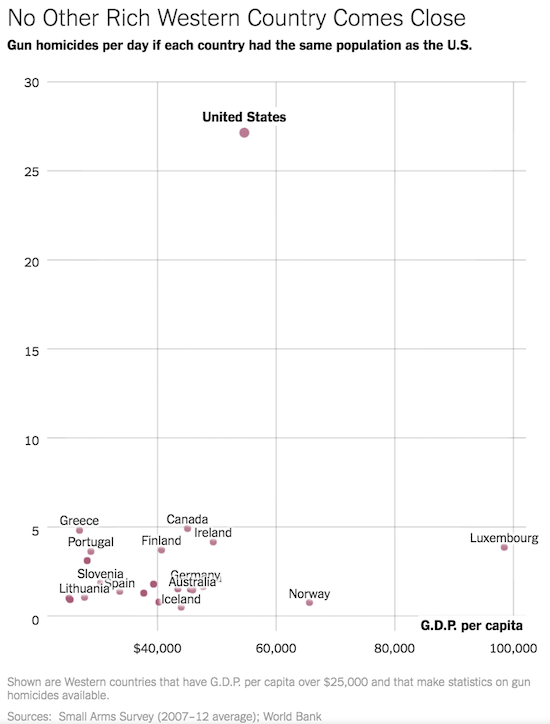 The U.S. has a lot of work to do to bring gun-related homicides down to the rates seen in other rich, Western countries.