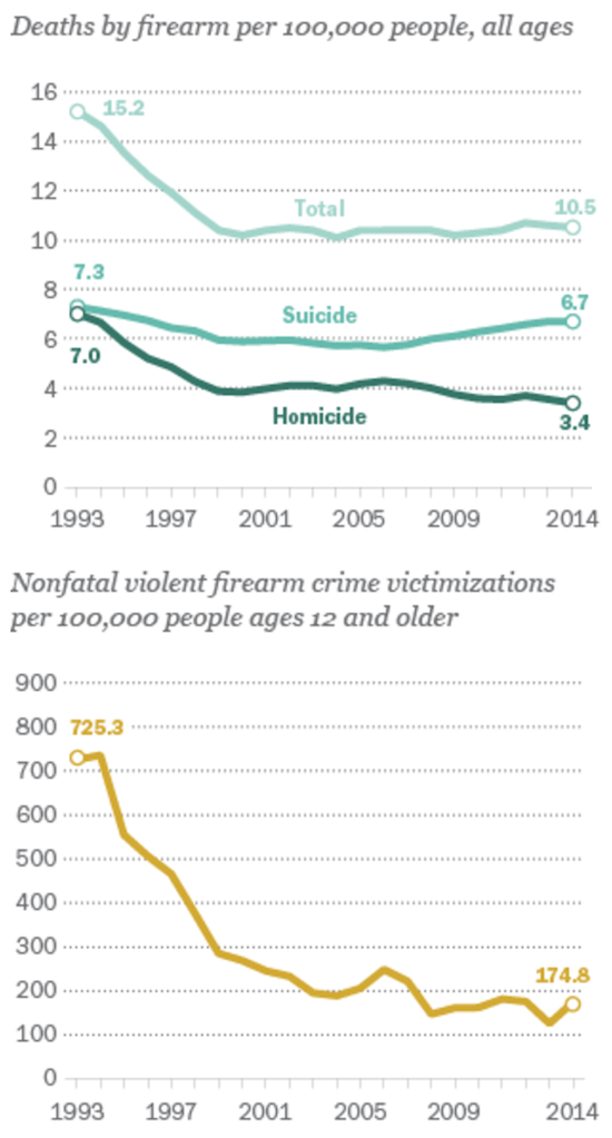 Gun violence has dropped dramatically since the 1990s but the rate of improvement has notably slowed in recent years.