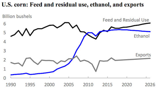The USDA has very modest forecasts for long-term corn demand.