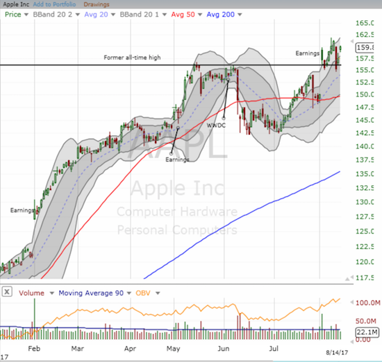 Apple (AAPL) has likely confirmed support at its former all-time high and looks ready to rip higher again.