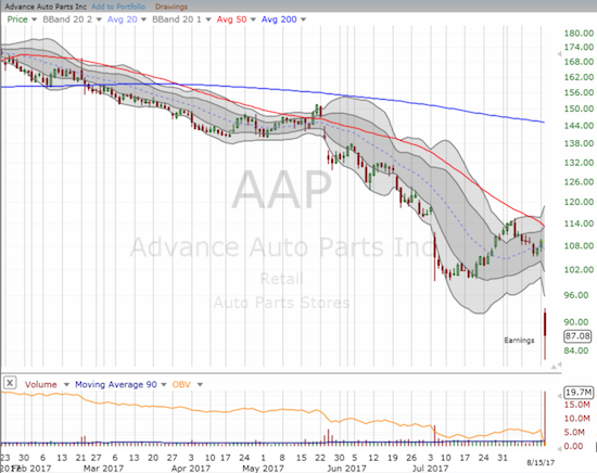 Advanced Auto Parts (AAP) continued the pain in the auto parts sector.