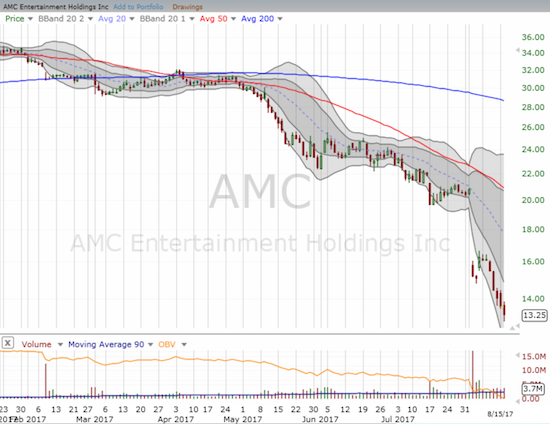 AMC Entertainment (AMC) returned to sell mode and hit fresh all-time lows.