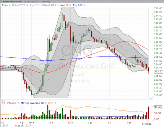 Buyers swiftly swooped in at the lows for Chipotle Mexican Grill (CMG), but they lost interest after two hours. The flat close suggests that the next push past the day's extreme will dominate the next phase of trading.