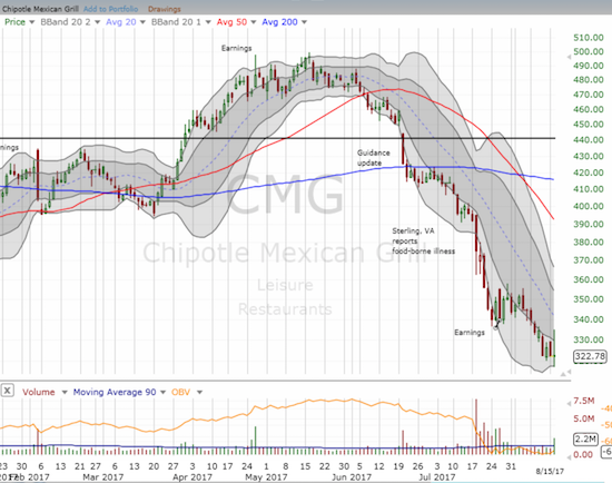 Chipotle Mexican Grill (CMG) confirmed a rounded top when it broke down in June. The latest breakdown to a new 4+ year low may mark an overdue turning point.