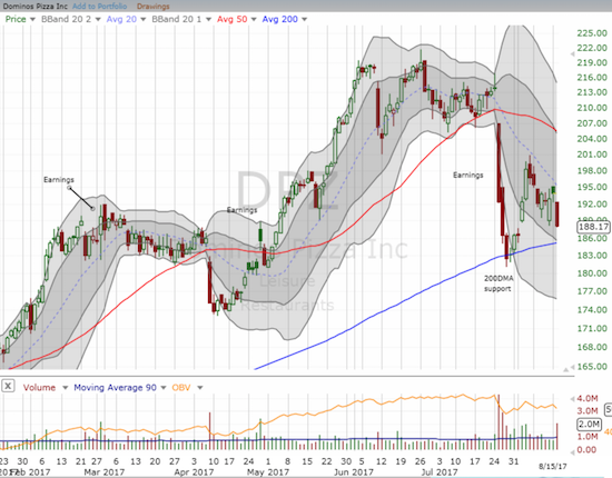 Is Domino's Pizza (DPZ) in the middle of a major breakdown initiated by a very negative reaction to the last earnings report?