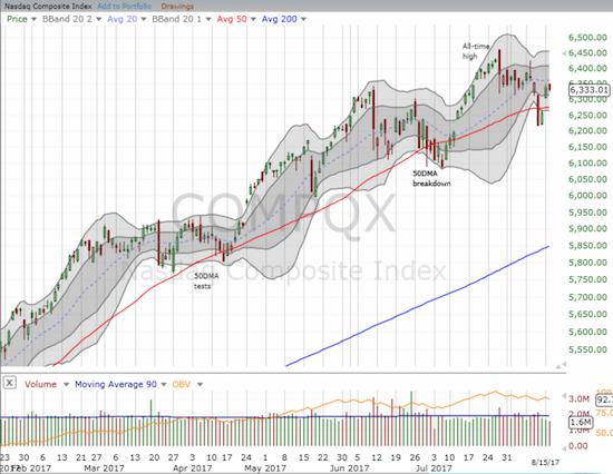 The NASDAQ also took a break.