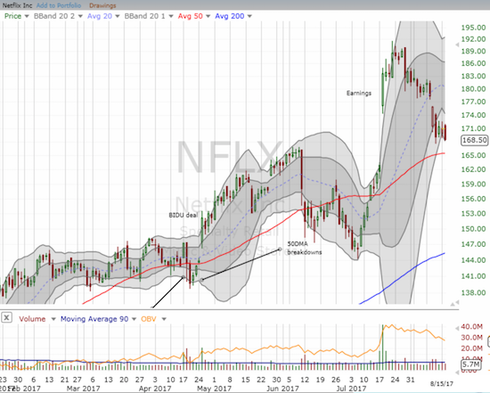 A negative weekend piece from Barron's continues to weigh on Netflix (NFLX) and has extended a post-earnings reversal.
