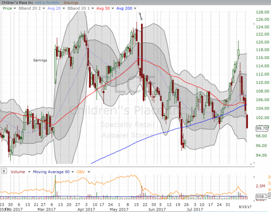 Children's Place (PLCE) is struggling to hold onto its 200DMA uptrend.