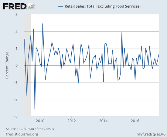 Retail sales (excluding food services) put on its best monthly show of the year...