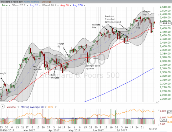 The S&P 500 (SPY) took a break from the previous day's bullish gap up.
