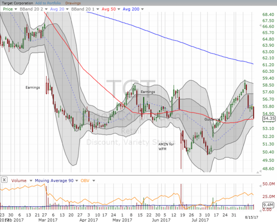 Target (TGT) has erased most of its gains from July's strong guidance