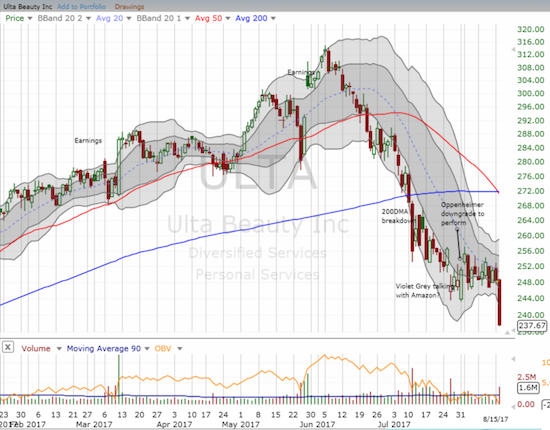 The exit from Ulta Beauty (ULTA) took another step lower with a high-volume loss and a new 9-month low.