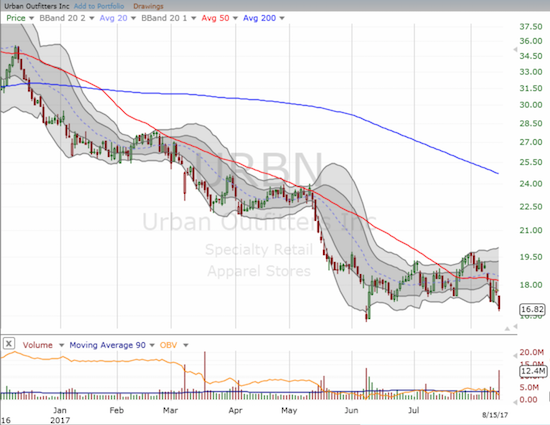 Urban Outfitters (URBN) looked ready to break down again ahead of earnings.