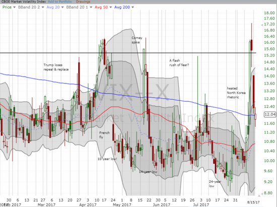The volatility index (the VIX) continued its latest implosion.