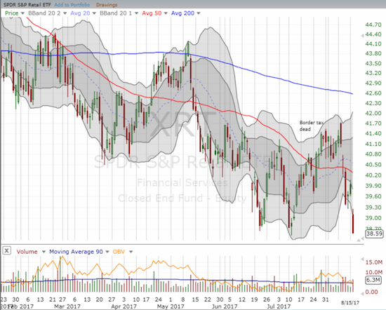 ...but the economic data failed to do anything for SPDR S&P Retail ETF (XRT) which plunged to a fresh 18-month low.