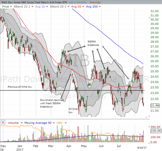 The iPath Bloomberg Cocoa SubTR ETN (NIB) is threatening another test of all-time lows.