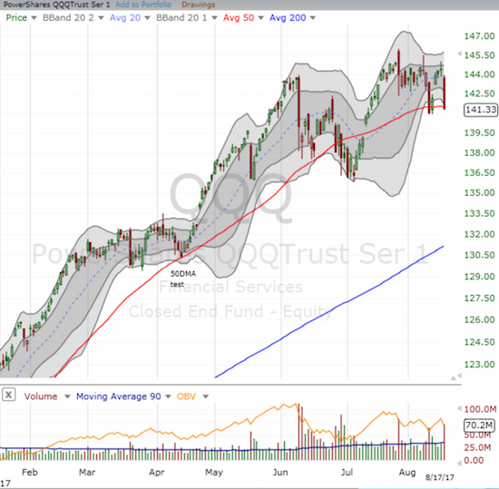 The PowerShares QQQ Trust (QQQ) sold off but held critical support that looks here like a loose trading range giving way temporarily.