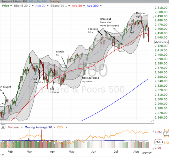 The S&P 500 (SPY) suddenly has the toppy feeling, but it closed with a long stretch well below its lower-Bollinger Band. Can sellers actually hold here?