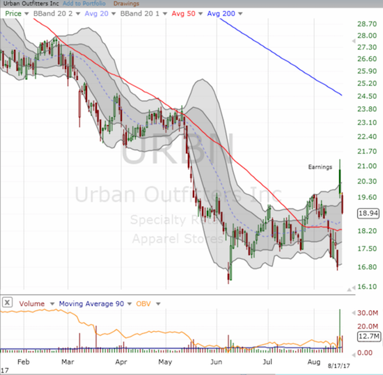 Urban Outfitters (URBN) is suffering a severe post-earnings fade. It is clear now that sell-off going into earnings greatly exaggerated the meaning of the post-earnings gap up.