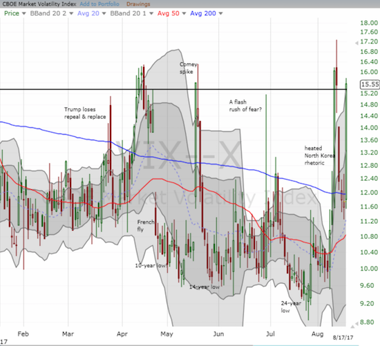 The volatility index (VIX) put on a rare show with a rapid return and surge to the important 15.35 pivot level.